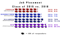 Fordham Retains Job Placement Statistics