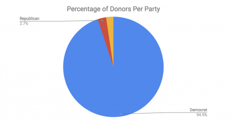 The data above shows campaign donations by professors. (Sophie Kozub for The Fordham Ram)
