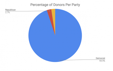 Professor Campaign Donations Overwhelmingly Favor Democrats
