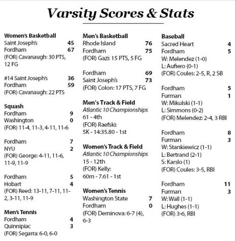 Scores & Stats for the week of 2/26-3/3 (Dylan Balsamo)